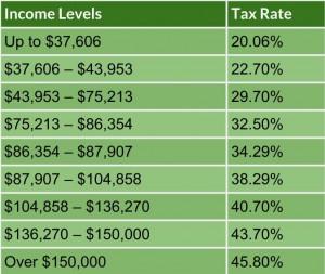 tax rates BC