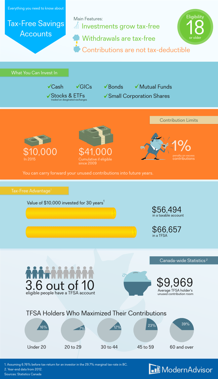 TFSA Infographic