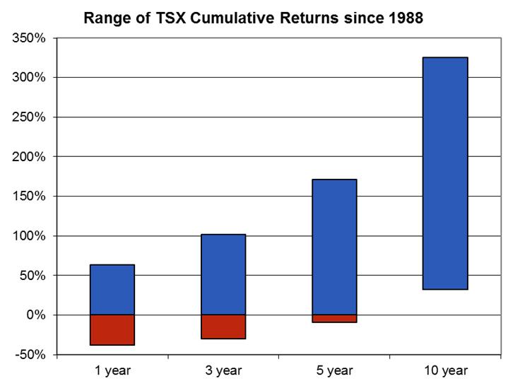 TSX returns