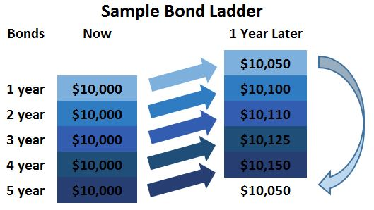Bond ladder