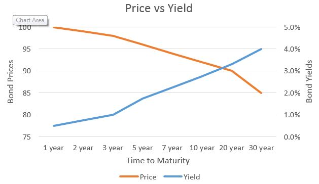 price vs yield