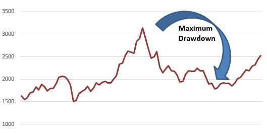 max drawdown