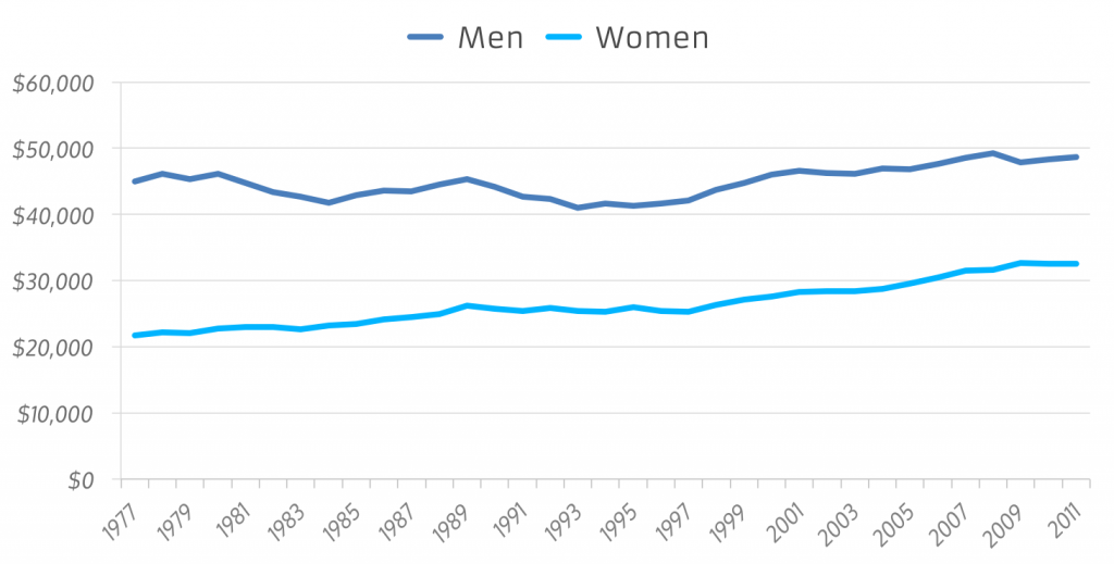 Earn - Total Income Over Time - Men vs Women