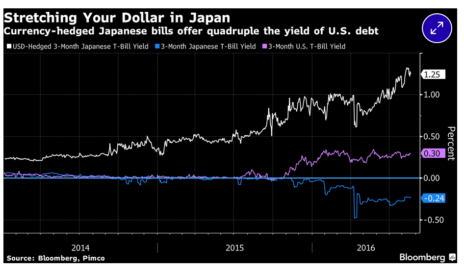 US vs Japan yields