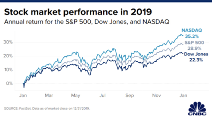 Diversified - stock market 2019